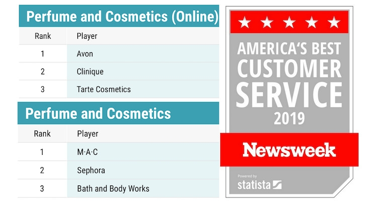 Avon & MAC Rank #1 in Retail Survey