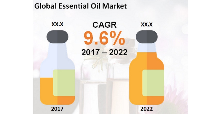 Essential Oil Market Forecasted To Boom -- Growing To $27.49 Billion by 2022