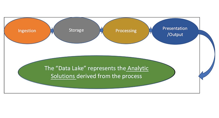 """Analytics: The Opportunity for Using """"Big Data"""" in Strategy Development - Part 2"""