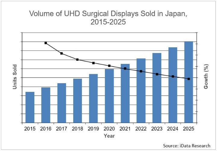 4K Surgical Video Market Shows Massive Growth Coming In