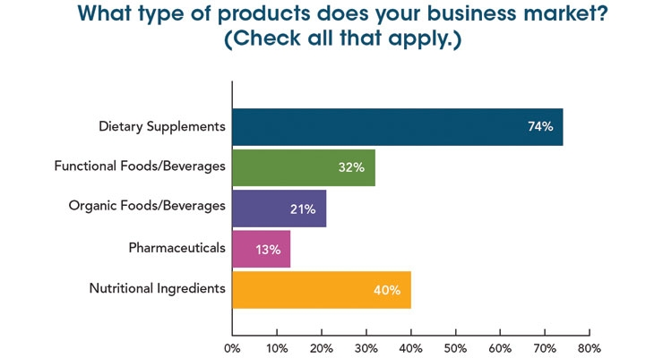 State of the Nutraceuticals Industry for 2019