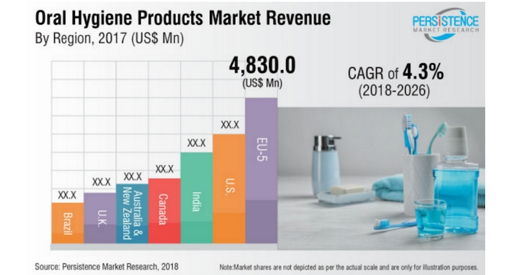 Global Oral Hygiene Market To Grow To $19 Billion in 2019