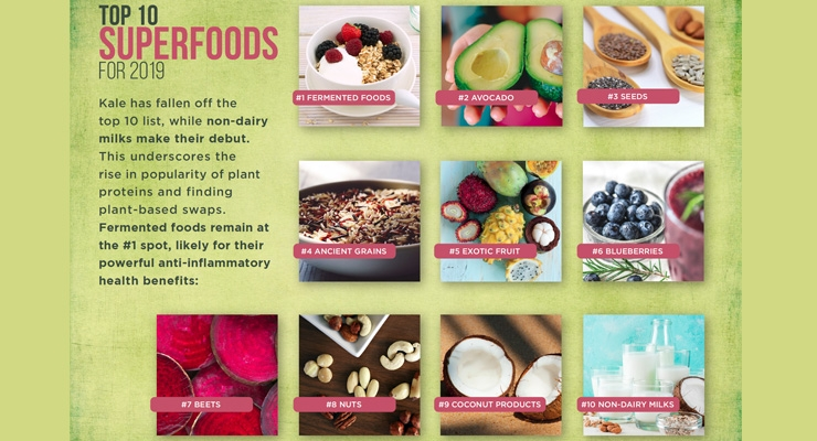 Survey Reveals Beets are Boss Among RDs, Keto is King for Consumers