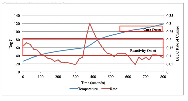 Figure 5. 541 Temperature and Reactivity