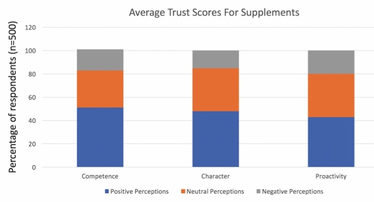 Figure 1.  Data points are: Competence, negative = 18%, neutral = 32%, positive = 51% Character,  15%, 37%, 48%; Proactivity, 20%, 17% 43%