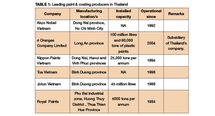 Paint and Coatings Industry in Vietnam