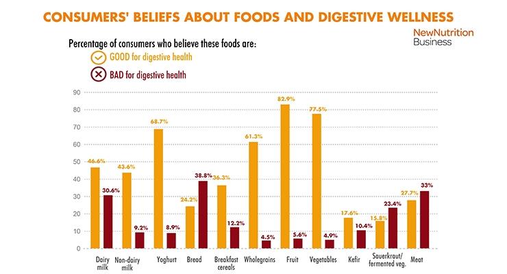Consumer Survey Reveals Confusion about Diet & Digestive Health