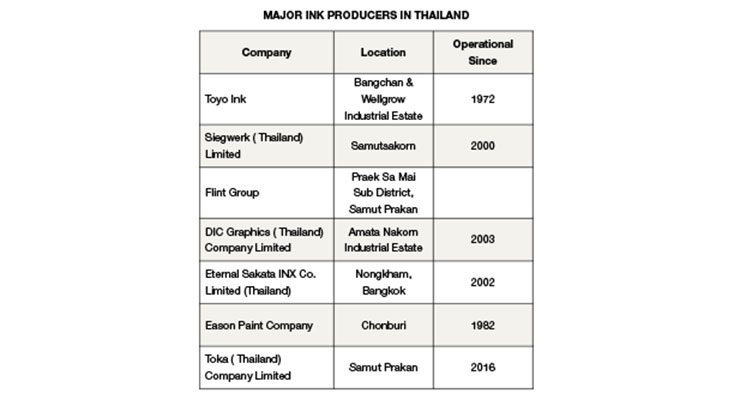 An Overview of Thailand's  Growing Ink Industry