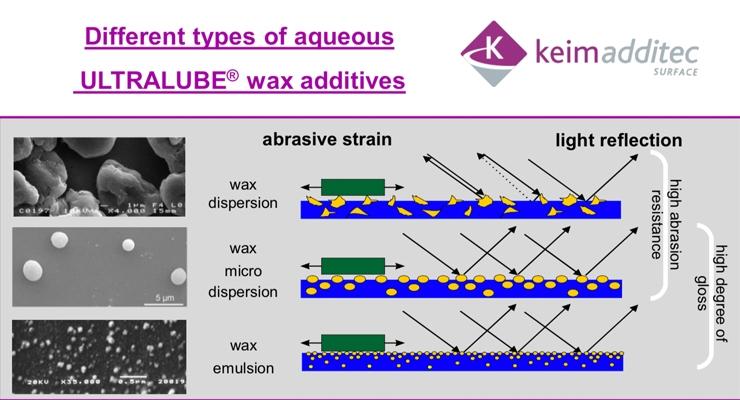 Aqueous ULTRALUBE® wax additives
