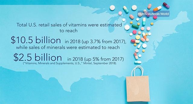 Vitamin & Minerals Market Update