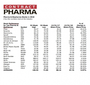 Stock Perfomance for Top Pharma & Biopharma