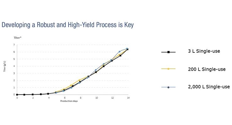 Figure 1. A robust and high-yield CHO cell line process successfully scaled up from 3L to 2,000L using single-use equipment