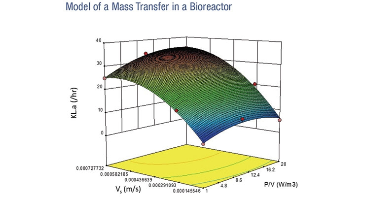 Figure 3: KL.a is a function of Vs and P/V. This graph represents the behavior of one specific bioreactor.