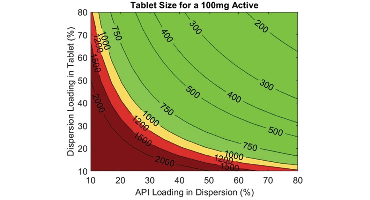Figure 1.  Total tablet mass to achieve a 100 mg active dose as a function of dispersion (e.g., SDD) loading in the tablet and API loading in the dispersion (e.g., SDD).