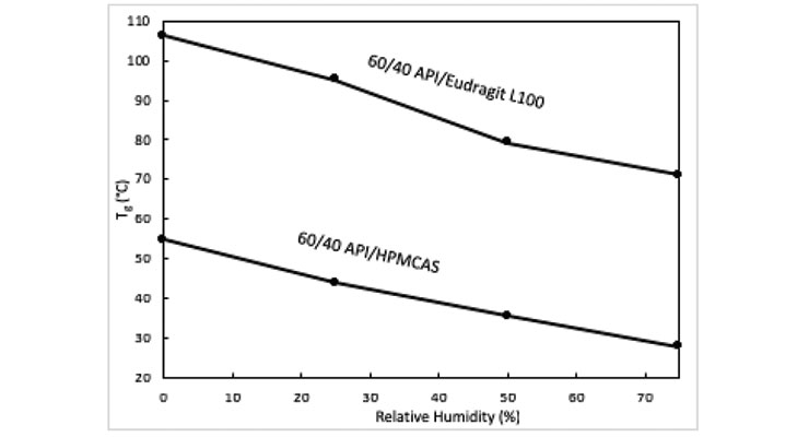 Figure 3. Tg versus %RH for an API at a 60% (w/w) loading in either PMMAMA (Eudragit® L100, Evonik) or HPMCAS (AQOAT® hydrophobic grade, Shin-Etsu) as measured via mDSC.
