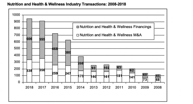 Merger & Acquisition Activity Slows Down for Nutrition and Health & Wellness Industry