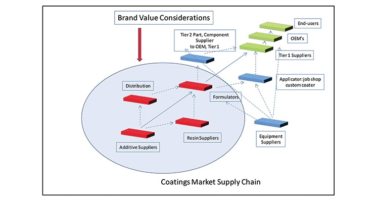 Figure 1: Coating Market Supply Chain