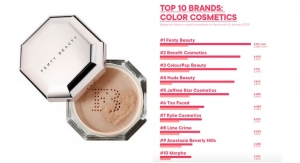 Fenty Beauty Sets Record High