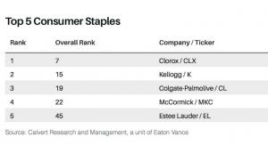 Estée Lauder Companies Tops Barron