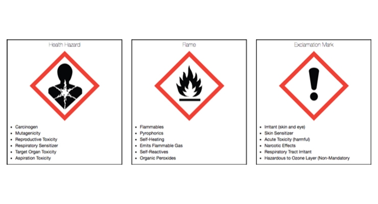 Addressing Issues in GHS-Based Health Hazard Labeling