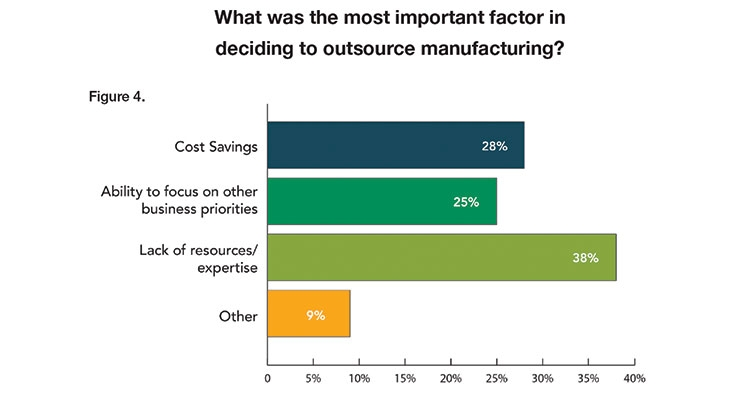 2019 Contract Manufacturing Industry Survey