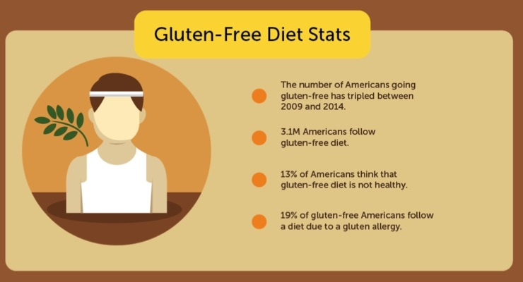 Gluten-Free Grows Up
