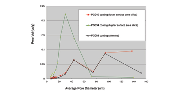 Figure 2.   Pore volume distribution in coatings made with fumed metal  oxide dispersions.