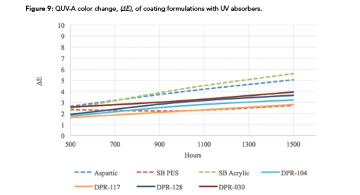 Further Development of  Low-Viscosity Polyester  Polyols for High-Solids 2K  Polyurethane Coatings