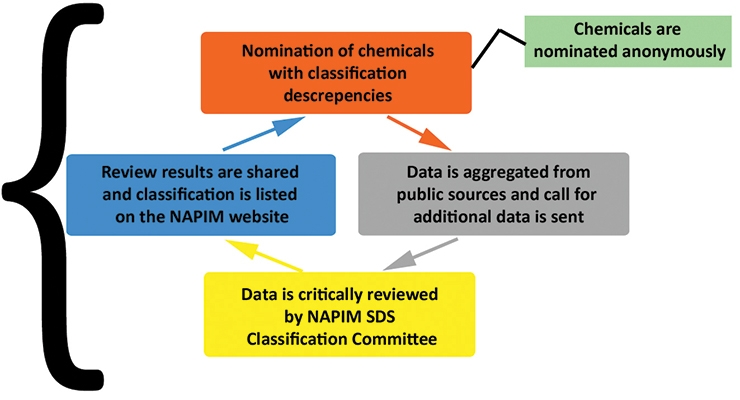 Figure 1:  The evolving NAPIM SDS Committee process for resolving health hazard classification discrepancies.