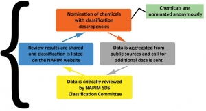 Resolving Hazard  Classification Discrepancies for Printing Ink Materials