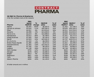 Top Pharma & Biopharma R&D Spend