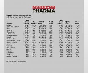 Top Pharma & Biopharma R&D Spend