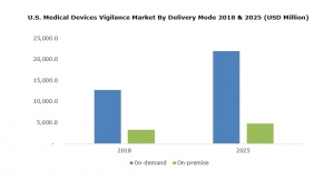Medical Device Vigilance Market Will Exceed $91.5B by 2025