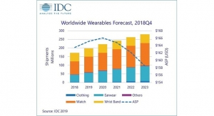 IDC Forecasts Steady Double-Digit Growth for Wearables