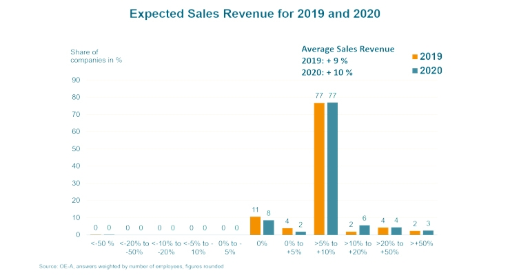 OE-A Business Climate Survey Anticipates 9% Growth in Sales in 2019