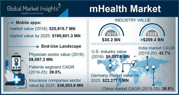 The Impact Of MHealth On The Global Healthcare Fraternity