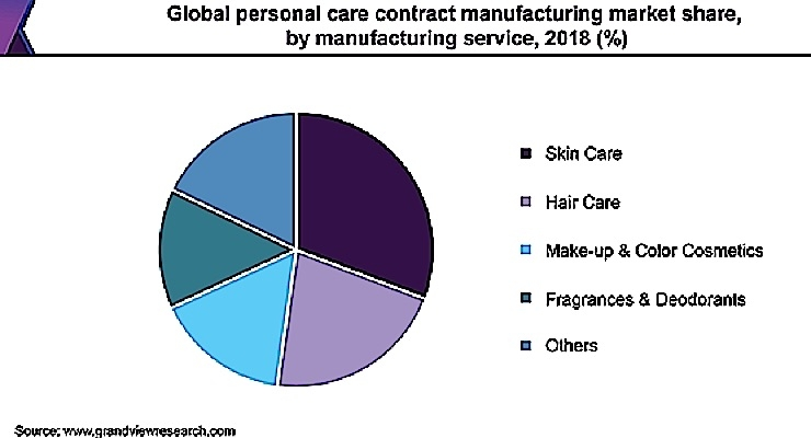 Contract Manufacturing To Climb 6%
