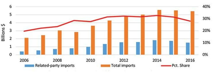 Pain In The (Supply) Chain: Tariffs And U S -China Medtech Trade