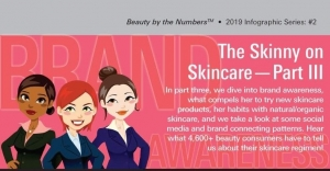 More Data on Skin Care