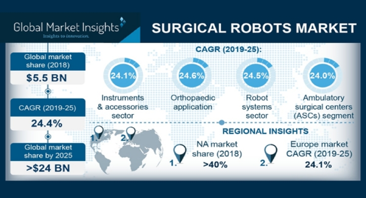 Surgical Robotics Market to Surpass $24B by 2025