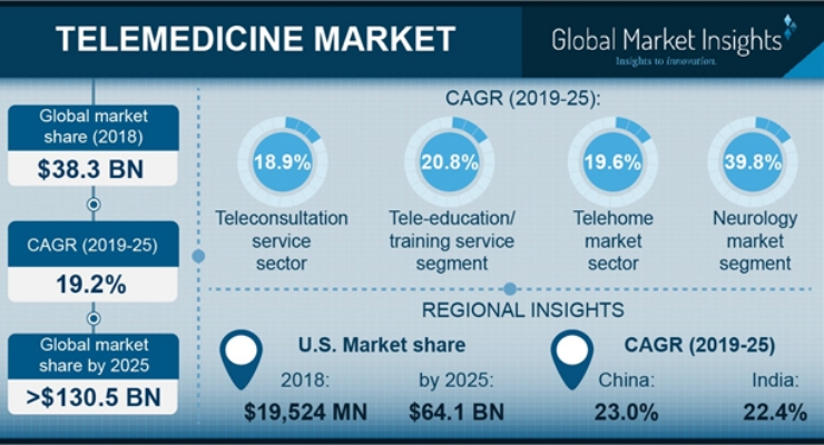 Telemedicine Stands to Offer New Horizons to the Healthcare Solutions Landscape