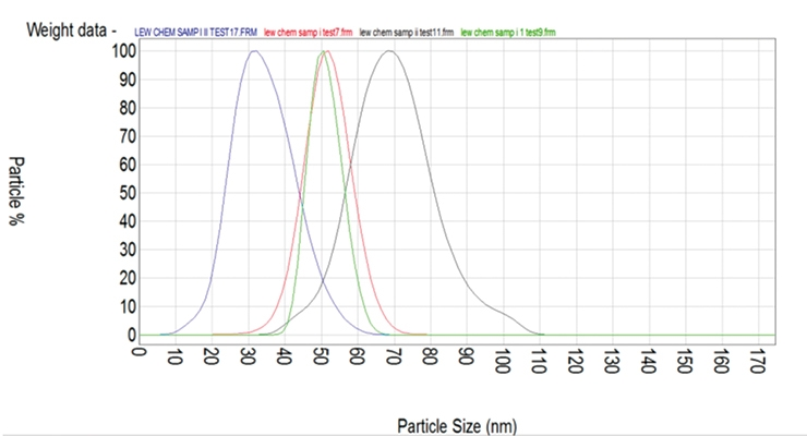 Figure 6: A particle size fractogram shows the particle's evolution and growth with the addition of monomers at three separate intervals.