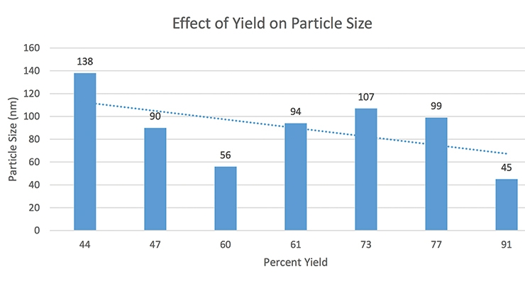 Figure 1: Particle size of seed latex measured via Malvern Zeta sizer Nano ZS90