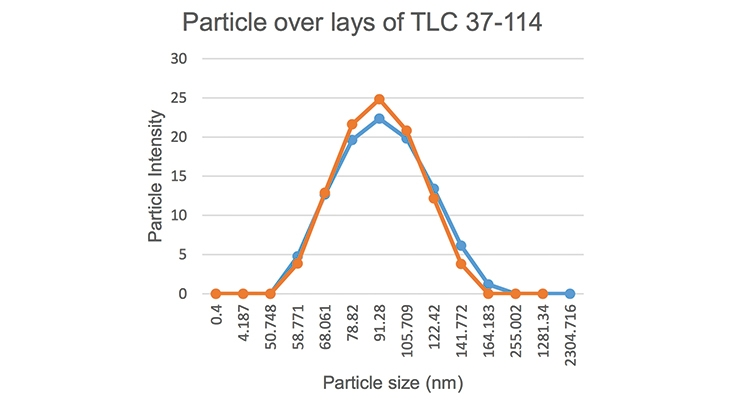 Figure 2: The particle overlays of samples TLC 37-114