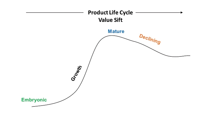 Figure 1: Life Cycle of Products and Markets