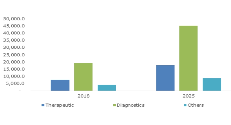 U.S. Medical Electronics Market Size, By Product, 2018 & 2025 (USD Million). Graphic courtesy of Global Market Insights Inc.