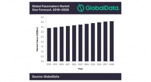 Global Pacemakers Market Expected to Reach $4.1 Billion by 2028