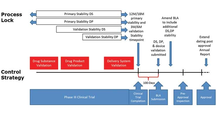 Process Validation in Biologics Development