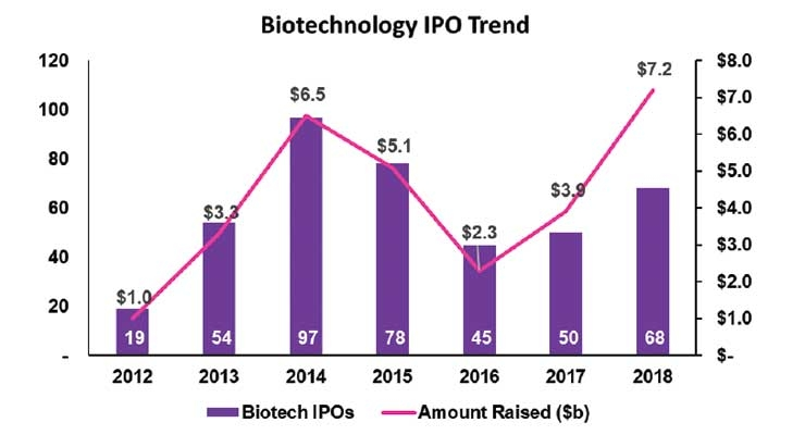Are Biotech Companies Strong Investments?