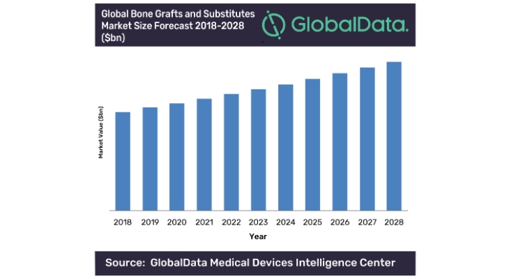 Global Bone Grafts and Substitutes Market Expected to Reach $3.2 Billion by 2028